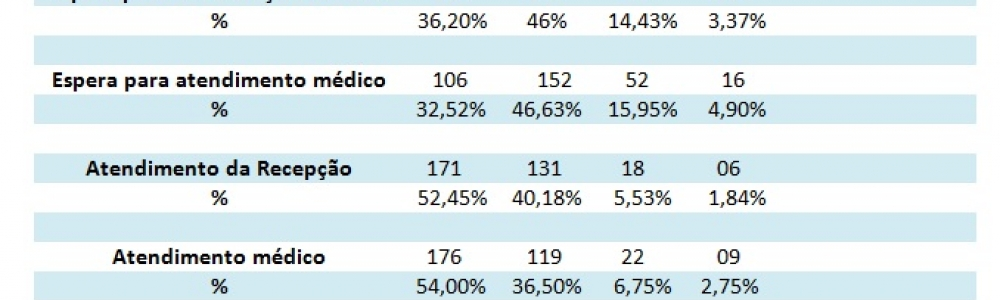 Mais de 90% dos pacientes consideram ótimo ou bom o atendimento médico da UPA